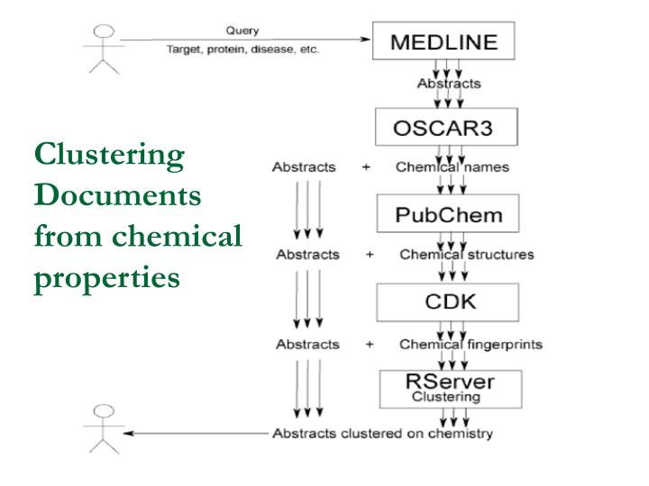 Clustering Documents from chemical