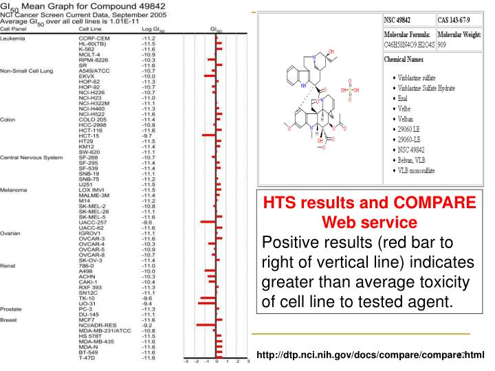 HTS results and COMPARE Web service