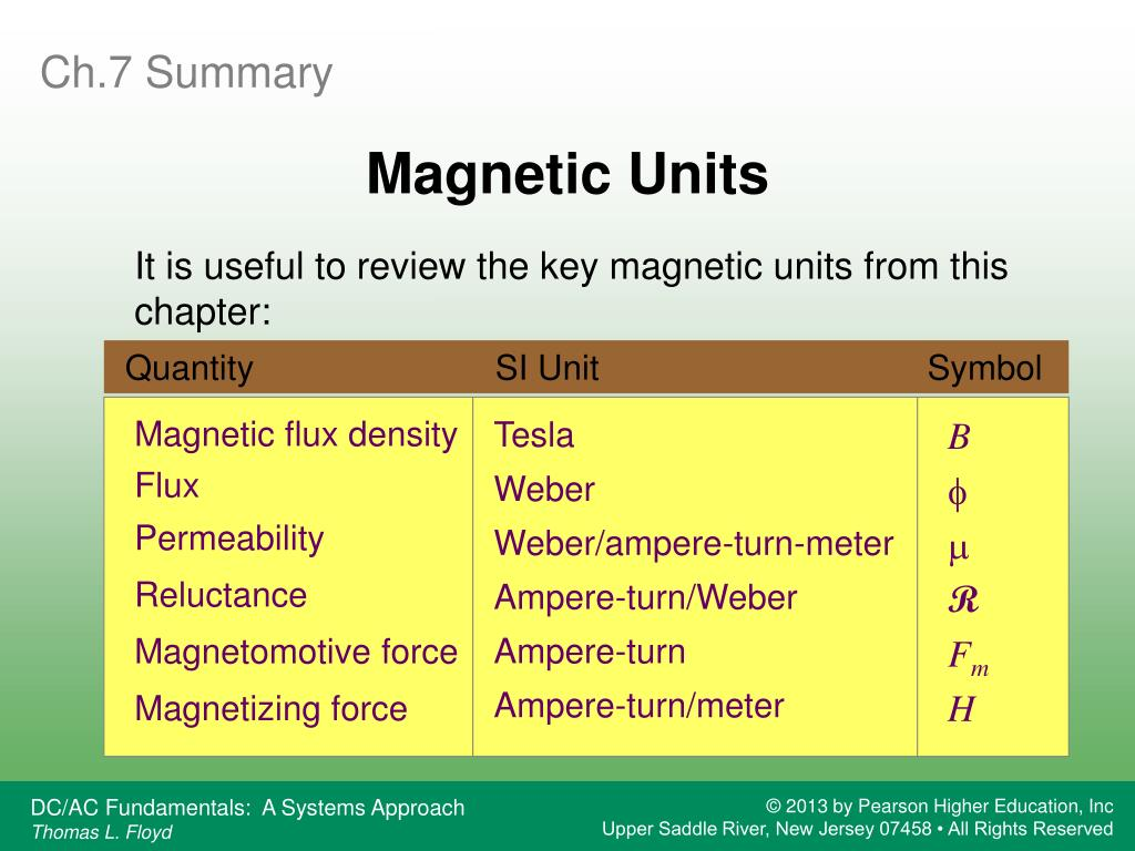 PPT - Magnetism and Electromagnetism PowerPoint Presentation