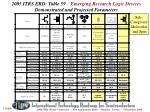 2005 itrs erd table 59 emerging research logic devices demonstrated and projected parameters
