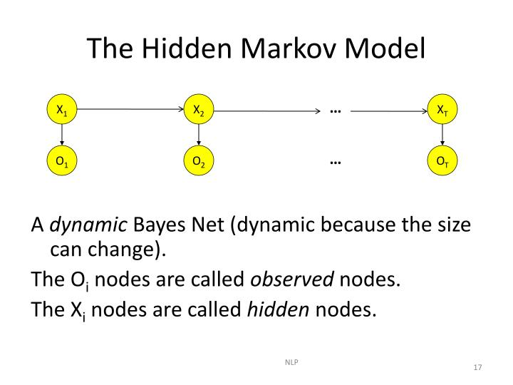 The Hidden Markov Model