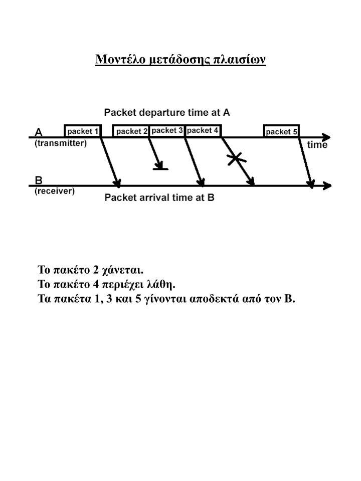 Μοντέλο μετάδοσης πλαισίων