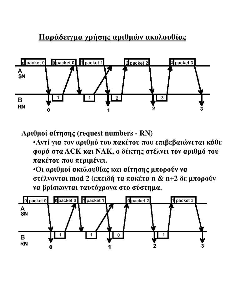 Παράδειγμα χρήσης αριθμών ακολουθίας