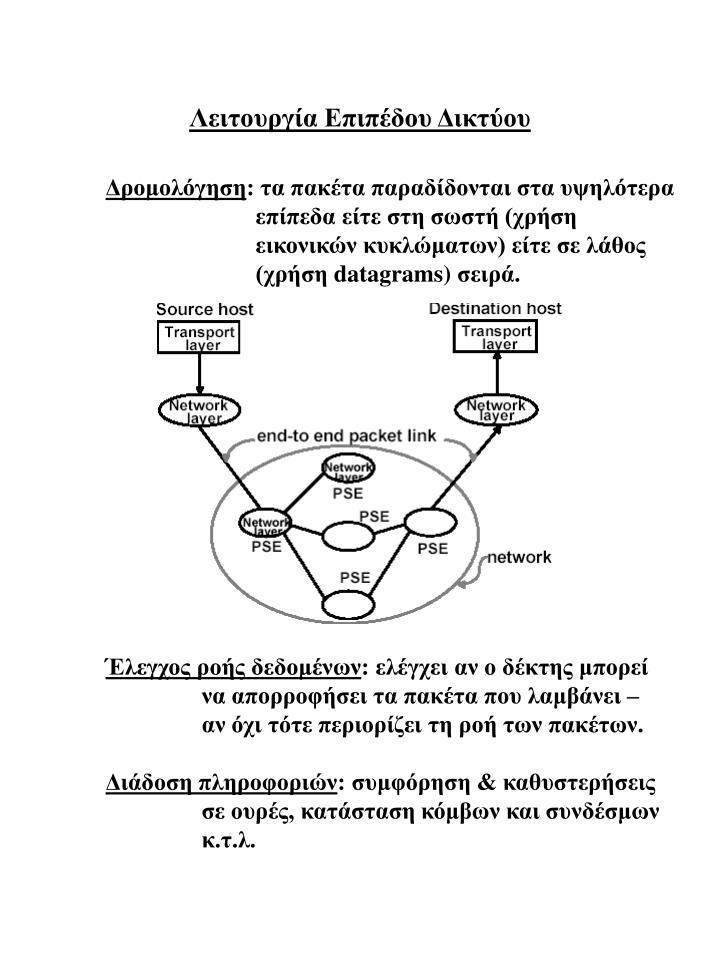 Λειτουργία Επιπέδου Δικτύου