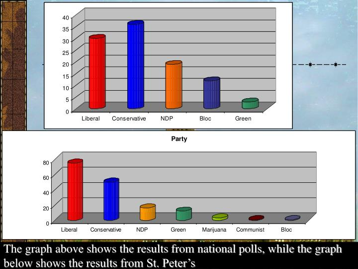 The graph above shows the results from national polls, while the graph below shows the results from St. Peter's