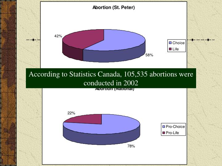 According to Statistics Canada, 105,535 abortions were conducted in 2002