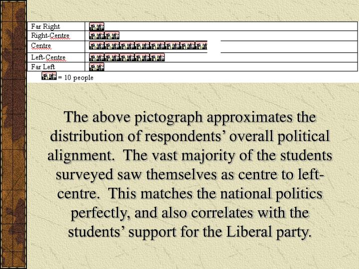 The above pictograph approximates the distribution of respondents' overall political alignment.  The vast majority of the students surveyed saw themselves as centre to left-centre.  This matches the national politics perfectly, and also correlates with the students' support for the Liberal party.