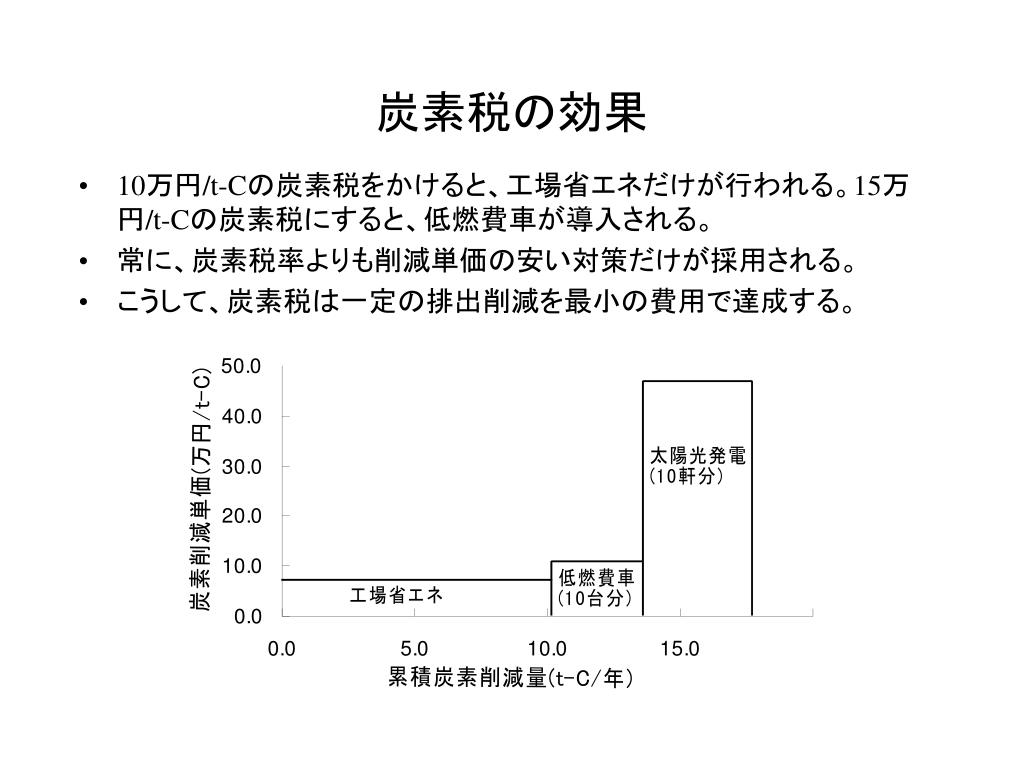 PPT - 地下水保全と環境税 PowerPoint Presentation, free download ...