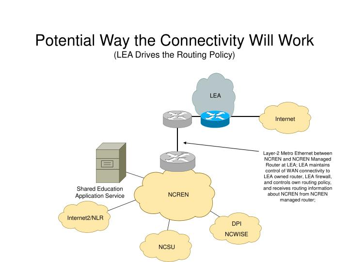potential way the connectivity will work lea drives the routing policy