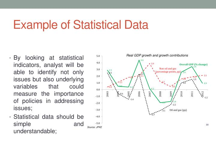Example of Statistical Data