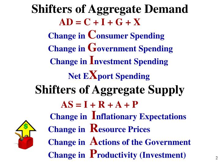 Ppt Unit 3 Aggregate Demand And Supply Fiscal Policy. Shifters Of Aggregate Demand. Worksheet. Worksheet On Aggregate Demand At Mspartners.co