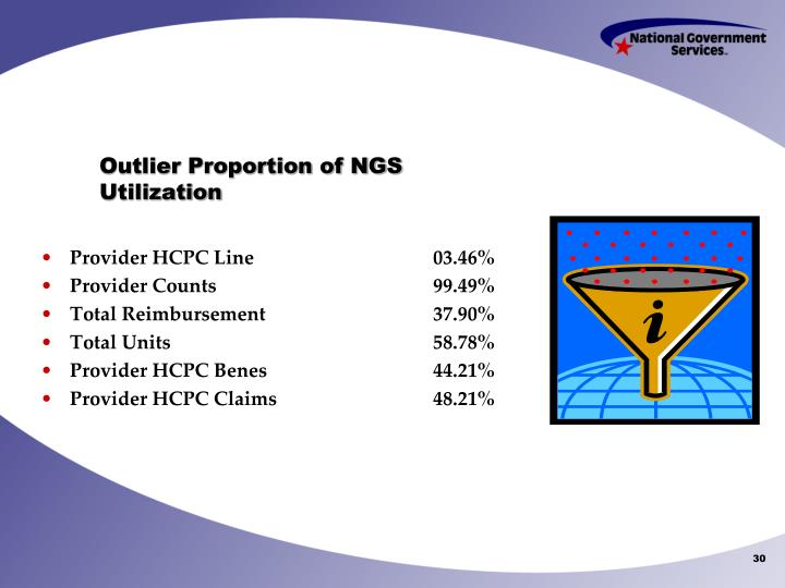Outlier Proportion of NGS Utilization