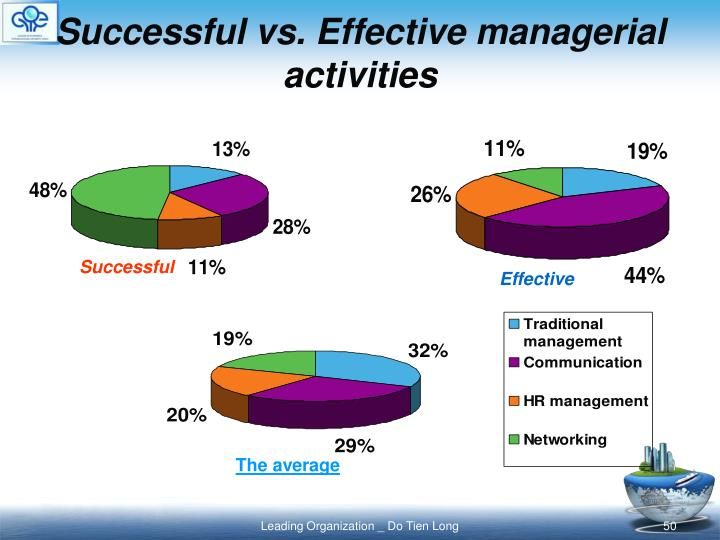 Successful vs. Effective managerial activities