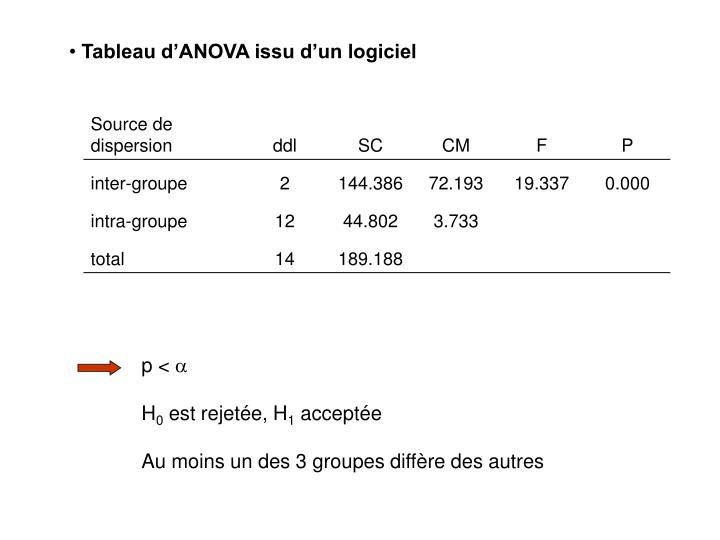 Tableau d'ANOVA issu d'un logiciel