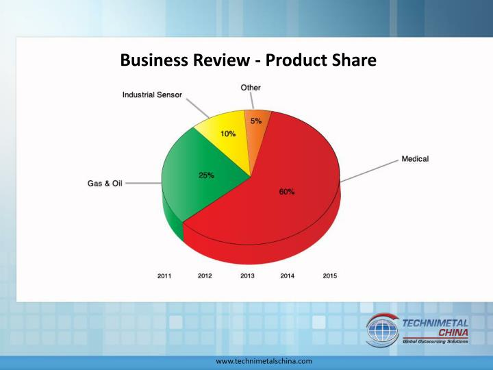 Business Review - Product Share