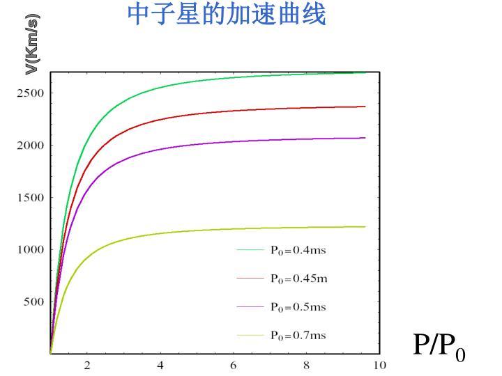 中子星的加速曲线