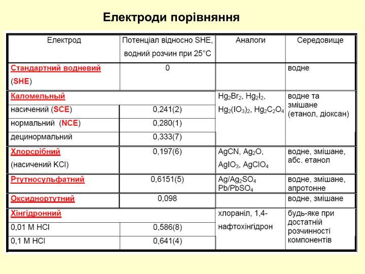 Електроди порівняння