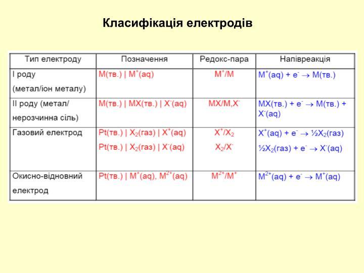 Класифікація електродів