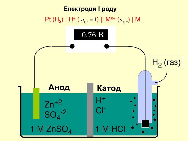 Електроди
