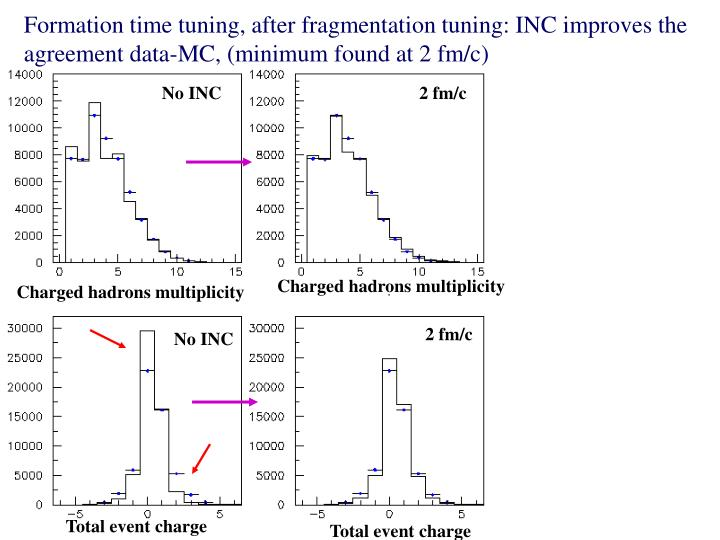 Formation time tuning, after fragmentation tuning: INC improves the agreement data-MC, (minimum found at 2 fm/c)
