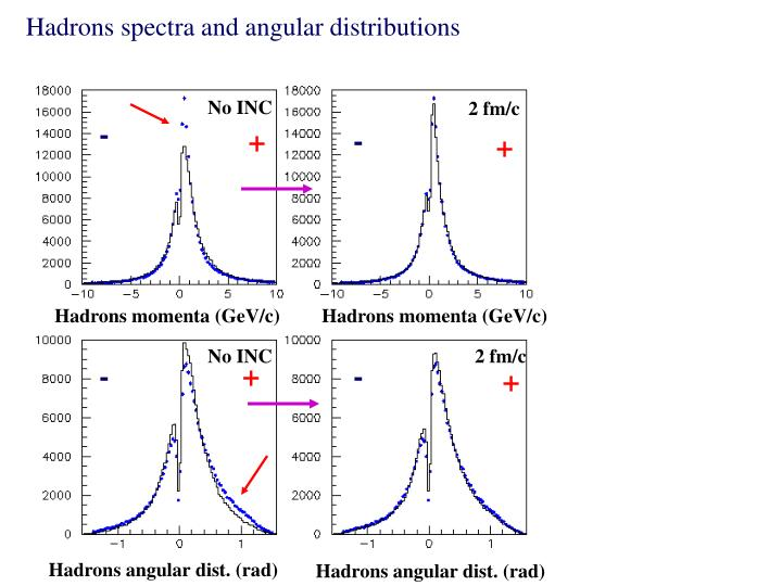 Hadrons spectra and angular distributions