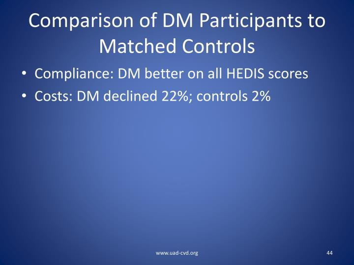 Comparison of DM Participants to Matched Controls