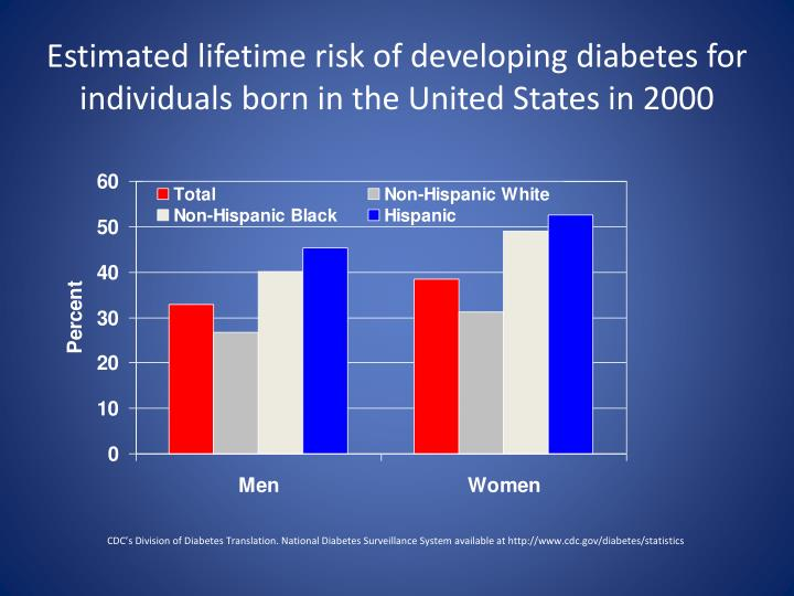 Estimated lifetime risk of developing diabetes for individuals born in the United States in 2000