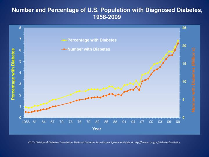 Number and Percentage of U.S. Population with Diagnosed Diabetes, 1958-2009