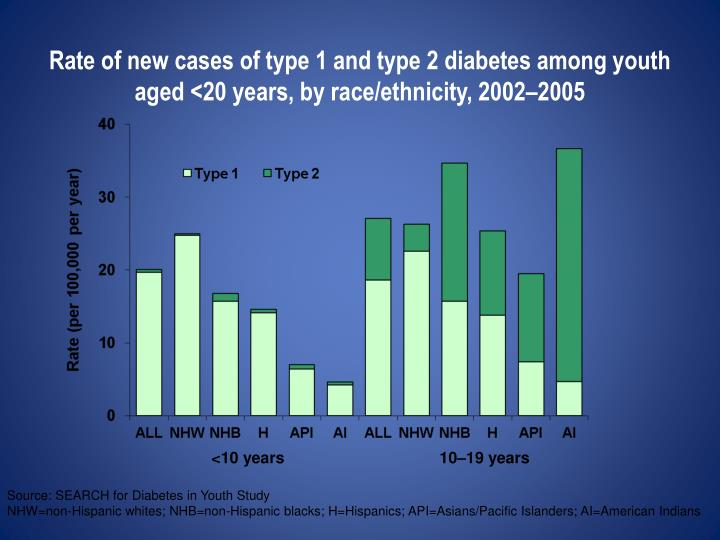 Rate of new cases of type 1 and type 2 diabetes among youth
