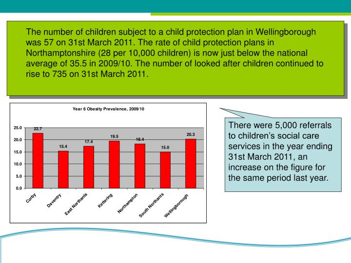 The number of children subject to a child protection plan in Wellingborough was 57 on 31st March 2011. The rate of child protection plans in Northamptonshire (28 per 10,000 children) is now just below the national average of 35.5 in 2009/10. The number of looked after children continued to rise to 735 on 31st March 2011