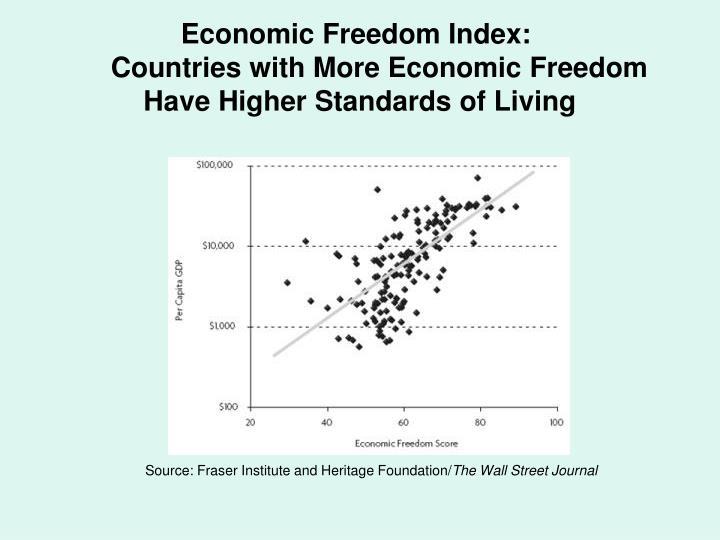 Economic Freedom Index: