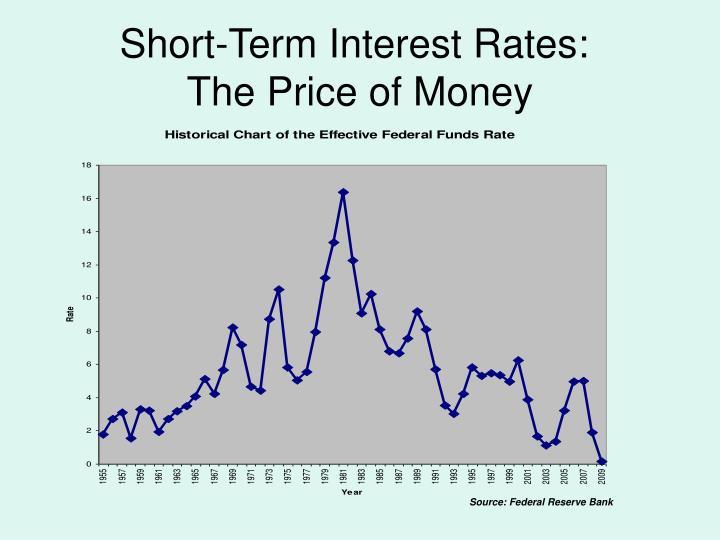 Short-Term Interest Rates: