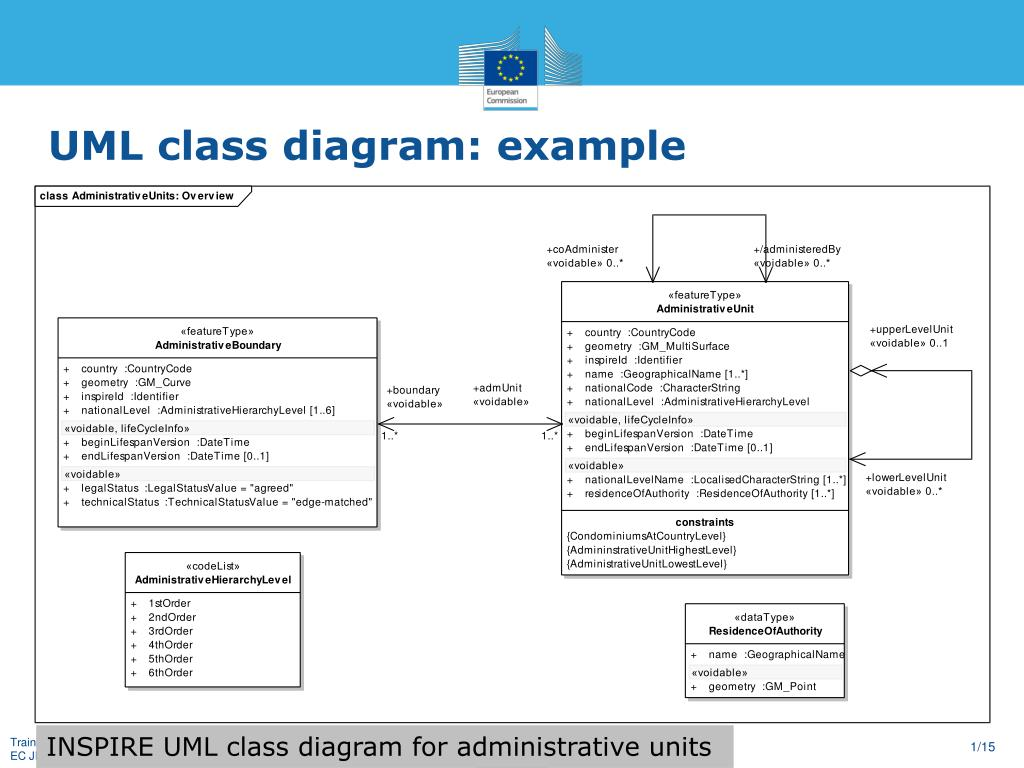 Ppt Uml Diagrams Powerpoint Presentation Manual Guide