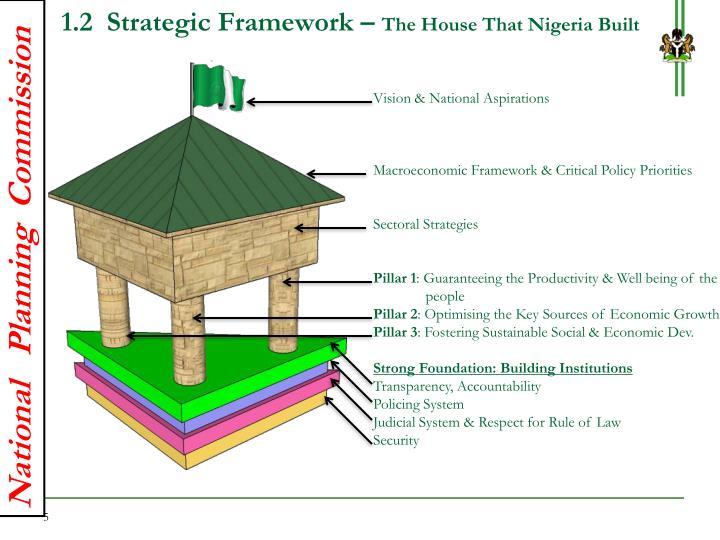 1.2  Strategic Framework –