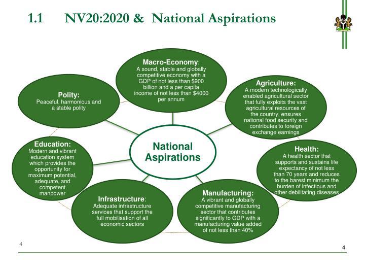 1.1NV20:2020 &  National Aspirations