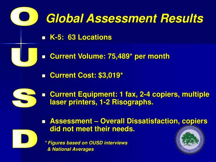 Global assessment results