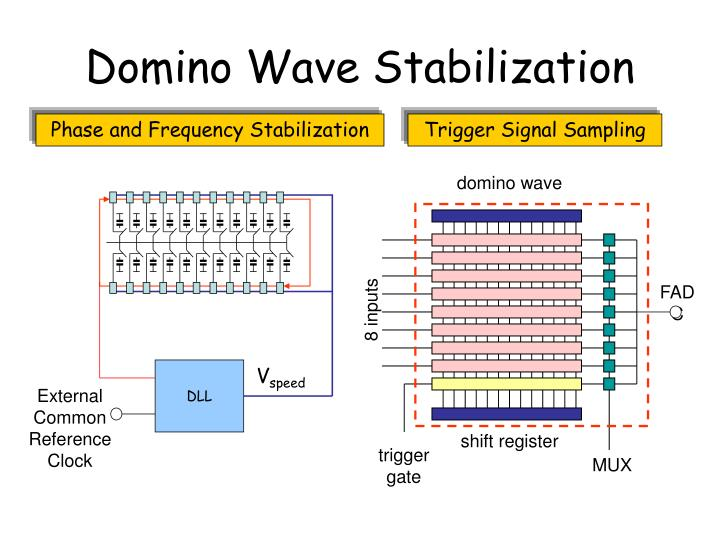 Domino Wave Stabilization