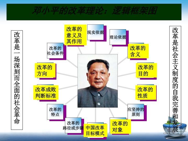 邓小平的改革理论:逻辑框架图