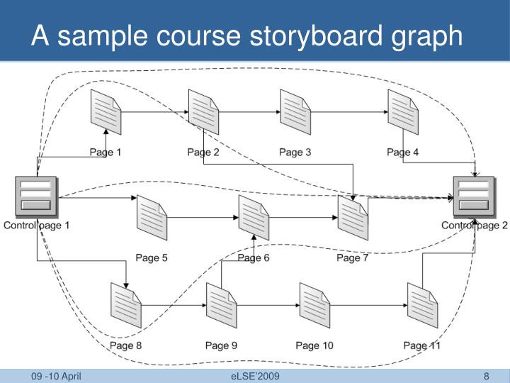 A sample course storyboard graph