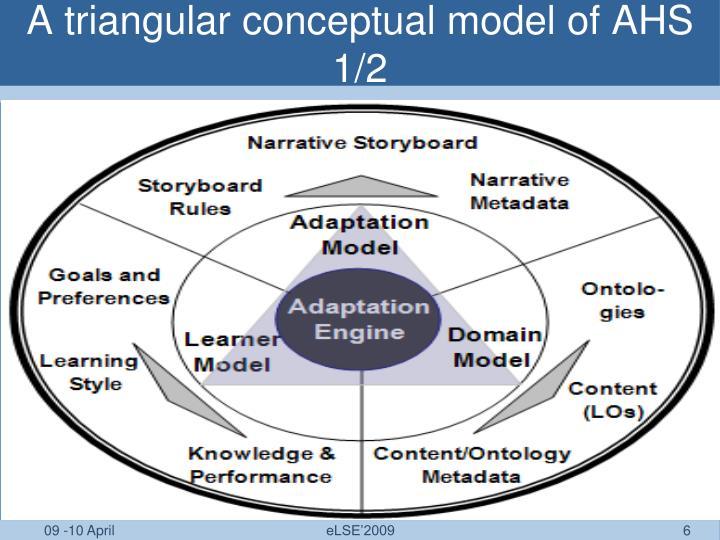 A triangular conceptual model of AHS 1/2