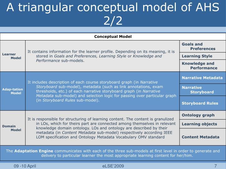 A triangular conceptual model of AHS 2/2