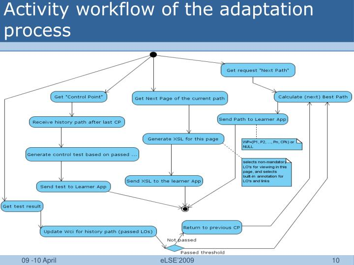 Activity workflow of the adaptation process