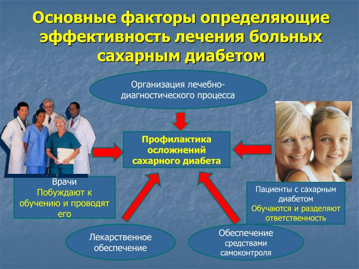 Методы обучения больных сахарным диабетом