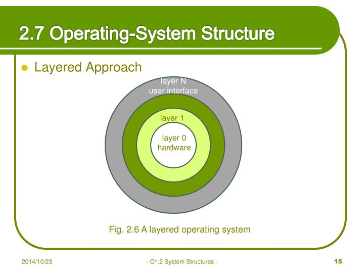 2.7 Operating-System Structure
