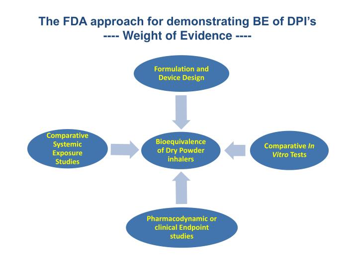 The FDA approach for demonstrating BE of DPI's