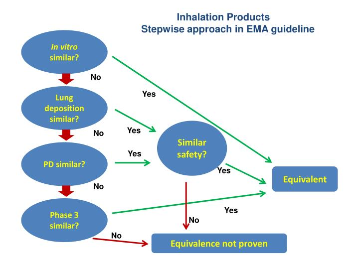 Inhalation Products