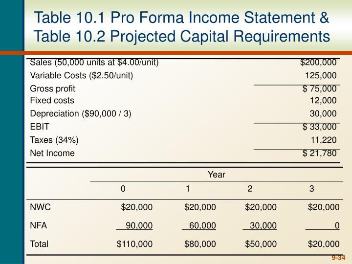 Table 10.1 Pro Forma Income Statement &
