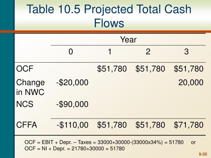 Table 10.5 Projected Total Cash Flows
