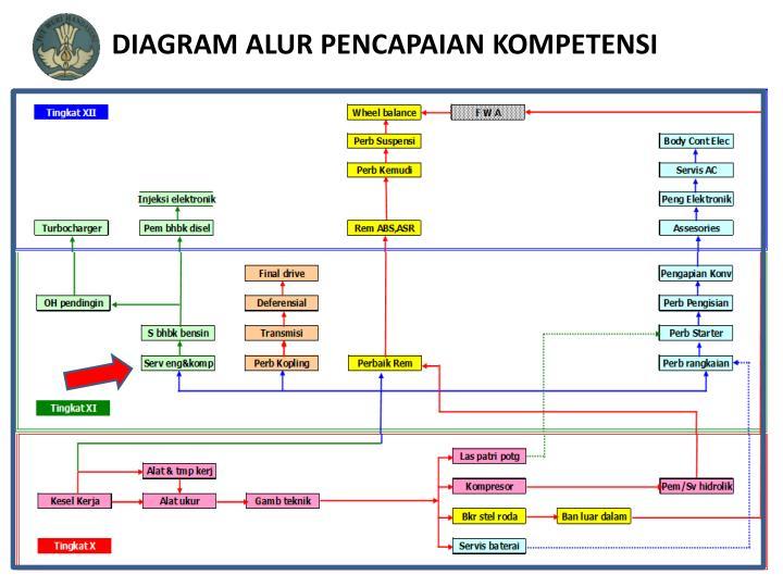 Ppt engine parts identification powerpoint presentation id5749920 diagram alur pencapaian kompetensi ccuart Images