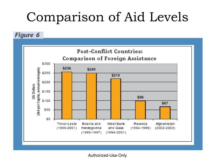 Comparison of Aid Levels